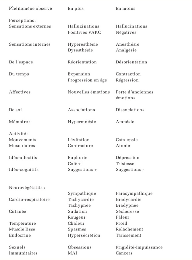 Phénoménologie de la transe en médecine générale. Dr Daniel Quin
