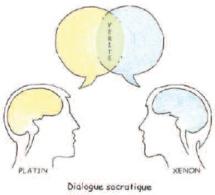 Hypnose et méditation. Dialogue socratique... Sur le thème de la méditation.